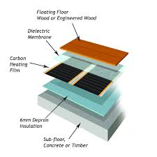 underfloor heating systems for laminate flooring