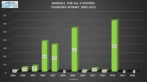 wells fargo championship weather history wxbrad blog