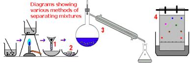 ks3 science chemistry quiz on