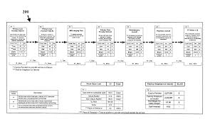 Value Stream Map Patent Us20080077445 Method Of Healthcare Delivery With Value