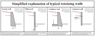 Shield Engineering   Things You Should Know About Retaining Walls - Retaining wall engineering design