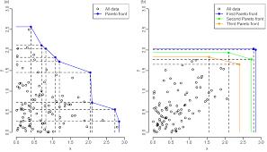 energies free full text pareto optimal evaluation of ultimate