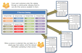 sharepoint itil u2013 building a service catalog in 4 steps my work
