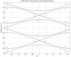 efficient gmsk modulator targets gsm designs ee times