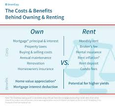 Rent Average Why Rental Costs In United States Are Stagnant The Cost Of Renting