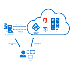 reset microsoft online services password azure ad connect user sign in microsoft docs