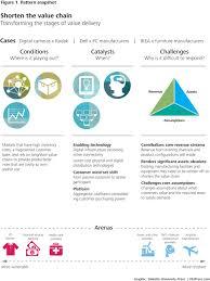 disruptive strategy transform value chain models deloitte insights
