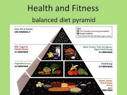 health and fitness balanced diet pyramid ppt download
