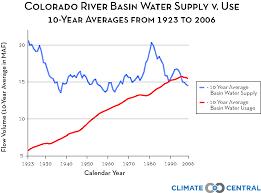 Colorado River Basin Map by Colorado River Basin Supply Vs Use Climate Central