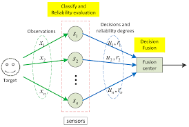 sensors free full text belief function based decision fusion