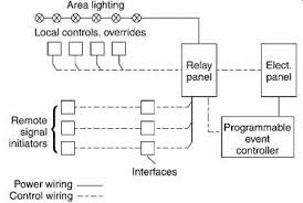electrical systems and materials service and utilization part 3