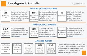 best law degree courses online study australia