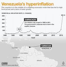 venezuela u0027s worst economic crisis what went wrong business