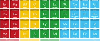 Br Element Periodic Table Br On The Periodic Table Image Collections Periodic Table Images