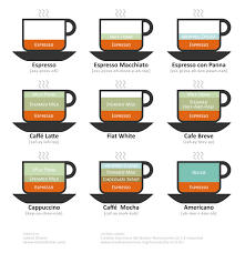 espresso macchiato double an illustrated guide to coffee drinks coolguides