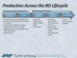 using best practices to build your production battle plan apmp 2011 b u2026