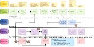 mcdonalds bs work breakdown structure creately