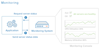 building for production web applications u2014 monitoring digitalocean