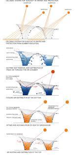 best 25 environmental analysis ideas on pinterest concept