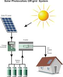 understanding solar power systems grid hybrid off grid