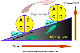 deming cycle the wheel of continuous improvement total quality