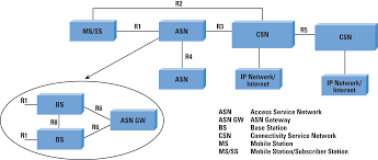 wi fi bluetooth and wimax the internet protocol journal volume