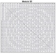 multiplication table up to 30 multiplication times tables 1 30 table designs