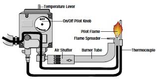 Water Heater Pilot Light Won T Stay Lit Atwood Water Heater Troubleshooting Pilot