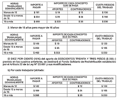 aumento el salario para empleadas domesticas 2016 en uruguay aumento aportes personal domestico