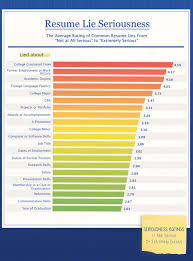 Job Wanted Resumes by The Most Common Resume Lies And Who Is Most Likely To Fast Company