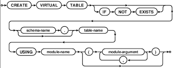 Make A Table In Latex The Virtual Table Mechanism Of Sqlite