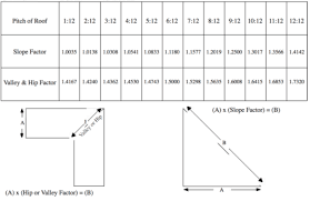 Estimating Roof Square Footage by Roof Square Footage Roof Measuring Diagram Roofcalc Org Sc 1