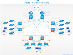 network diagram software logical network network diagrams for