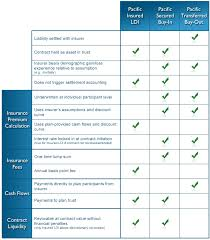 comparing life insurance quotes interesting comparison pacific life insurance company