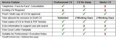 self employment cv writing services from cv master careers