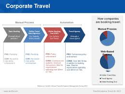 travel management company images Corporate travel solutions management group corporate travel jpg