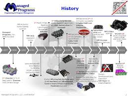 ford mustang history timeline engineering services