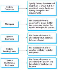 the software requirements specification document