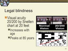 Legally Blind Definition Vision In Older Adults Spring 2014 Abridged