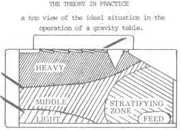 Gravity Table Gold Shaking Table