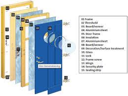Parts Of An Exterior Door Components Of A Door Parts Of A Door Door Construction How A
