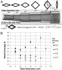 building multidevice pipeline constructs of favorable metal