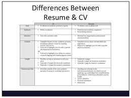 is cv resume vs resume 7 resume vs curriculum vitae budget template