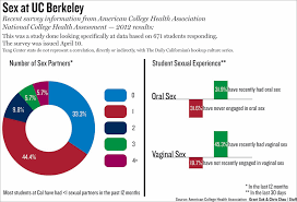 hookup the stigma surrounding virginity the daily californian