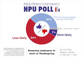 hpu poll majority of carolinians won t shop on thanksgiving