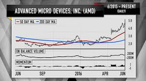 cramer amd might have doubled but it u0027s still too risky