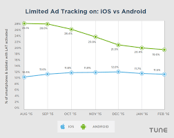ad tracking android what 1 3b app installs by 150m told us about privacy and ad
