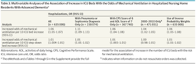 association of mechanical ventilation and icu beds in patients