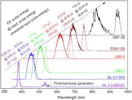 progress in cherenkov femtosecond fiber lasers iopscience