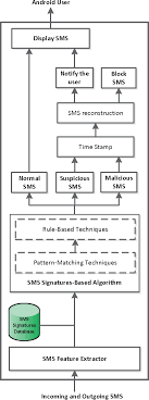 android pattern matching real time signature based detection approach for sms botnet